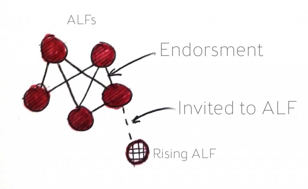 add-an-alf