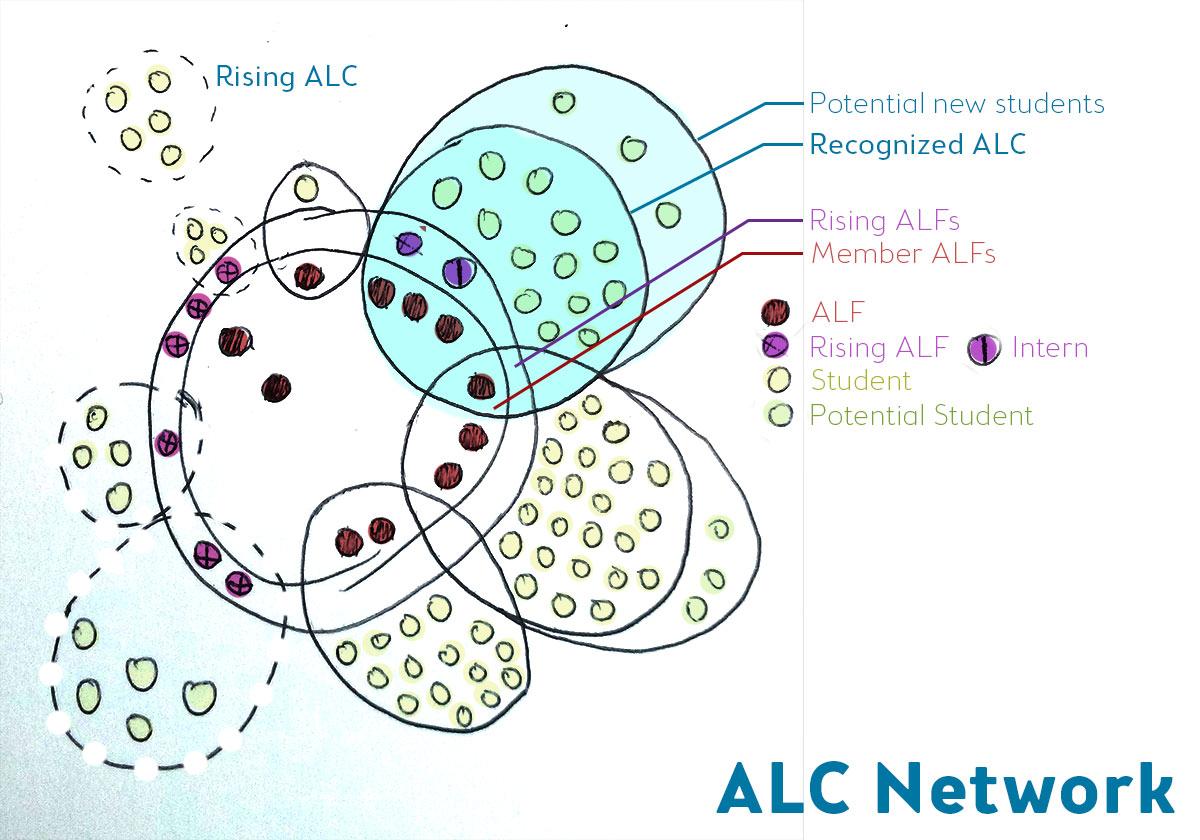 alc_network_sktech