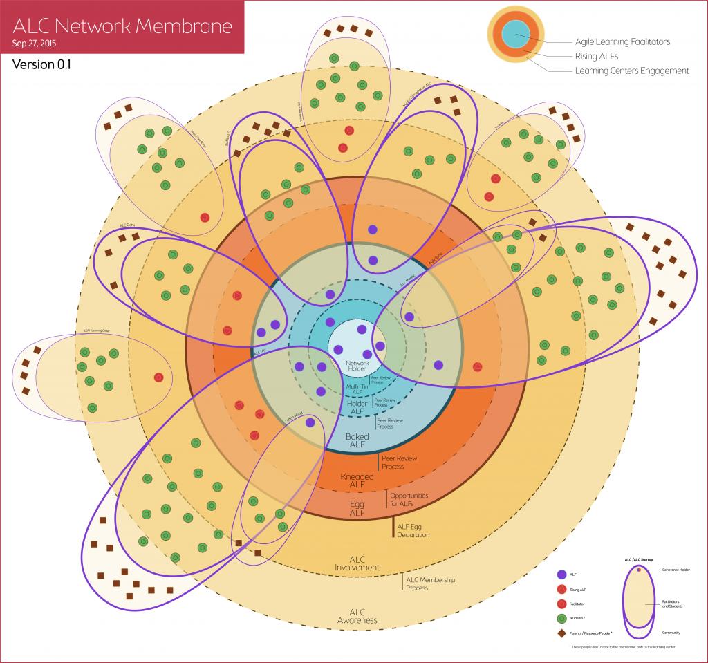alc-network-diagram_ALC-network-membrane