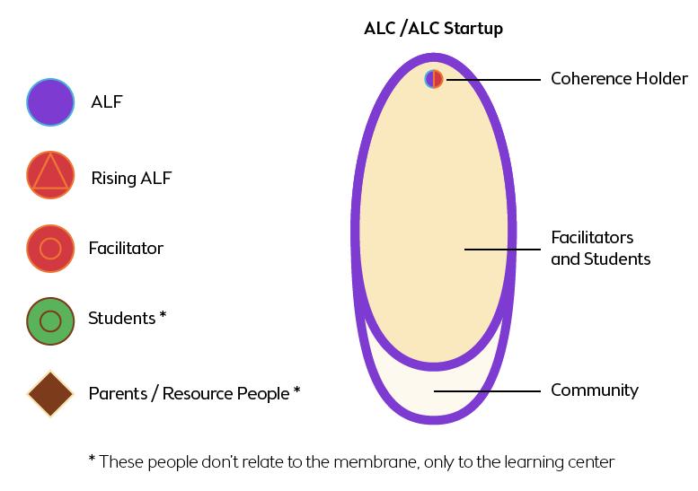 alc-network-diagram_Membrane-ledgend