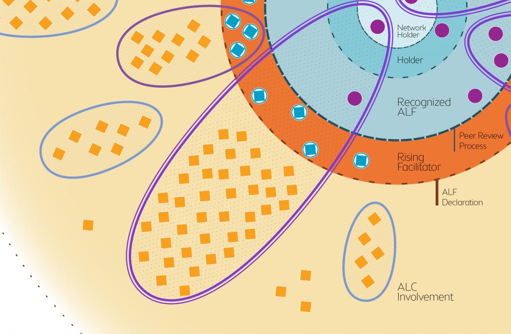 alc-network-diagram_membrane-detail