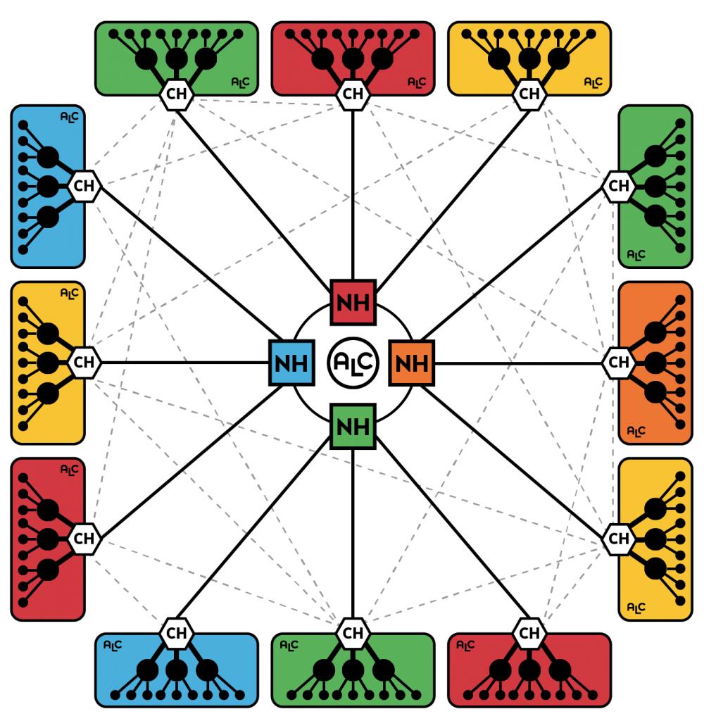 alc-network-holder-post_network