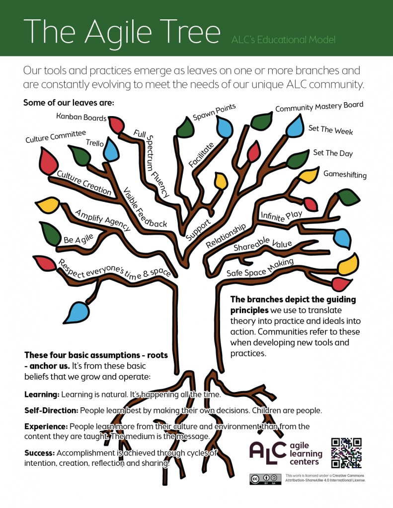 alc-tools-one-pagers_tree
